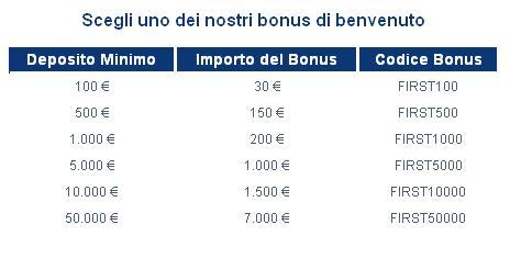 Trading online denaro bonus